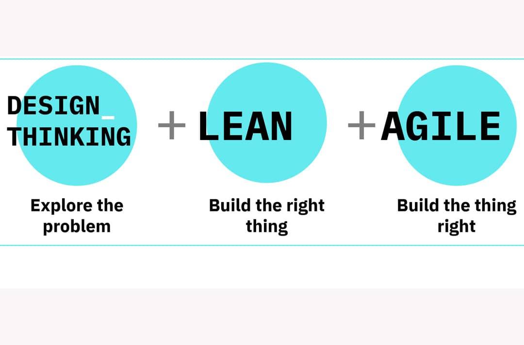como funciona método lean startup
