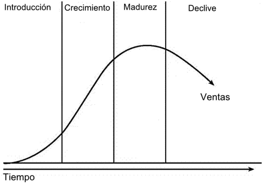 fases ciclo de vida de un producto