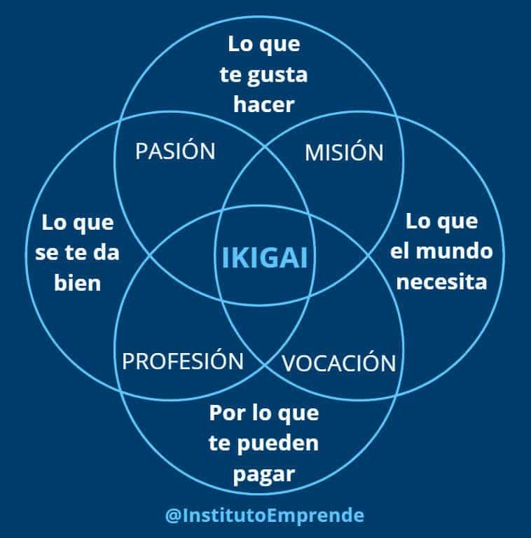 ikigai representación gráfica