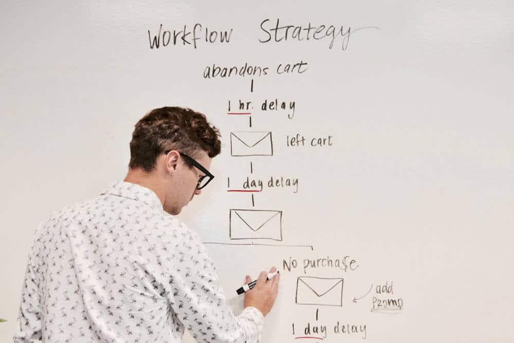 planificar automatización del marketing de un negocio